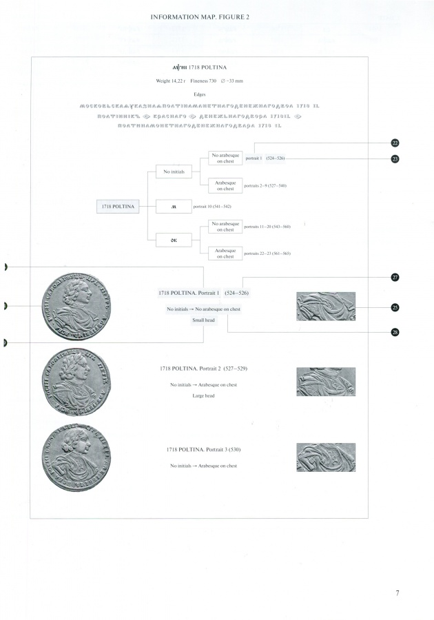 "Diakov M. ""Russian gold and silver coins of Peter I 1699-1725"". Catalog. Full version in English. Autographed by the author!"