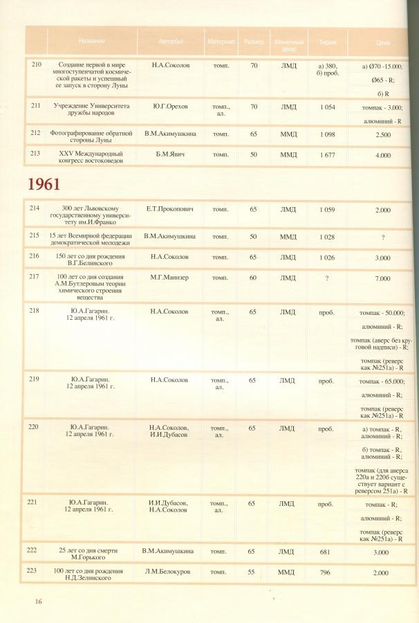 """Пантюшков С. В. """"Памятная медаль советского периода 1919-1991 гг."""" Определитель цены и редкости"""""""