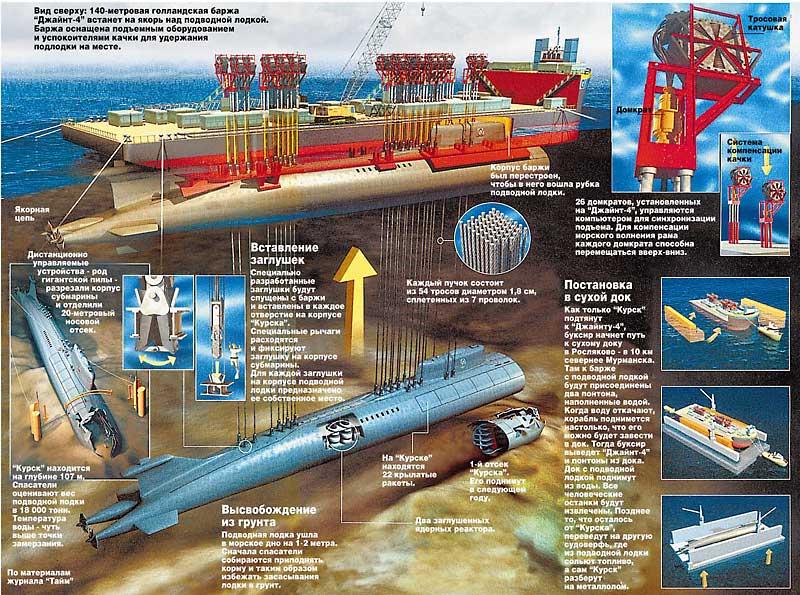 как устроится по контракту на подводную лодку