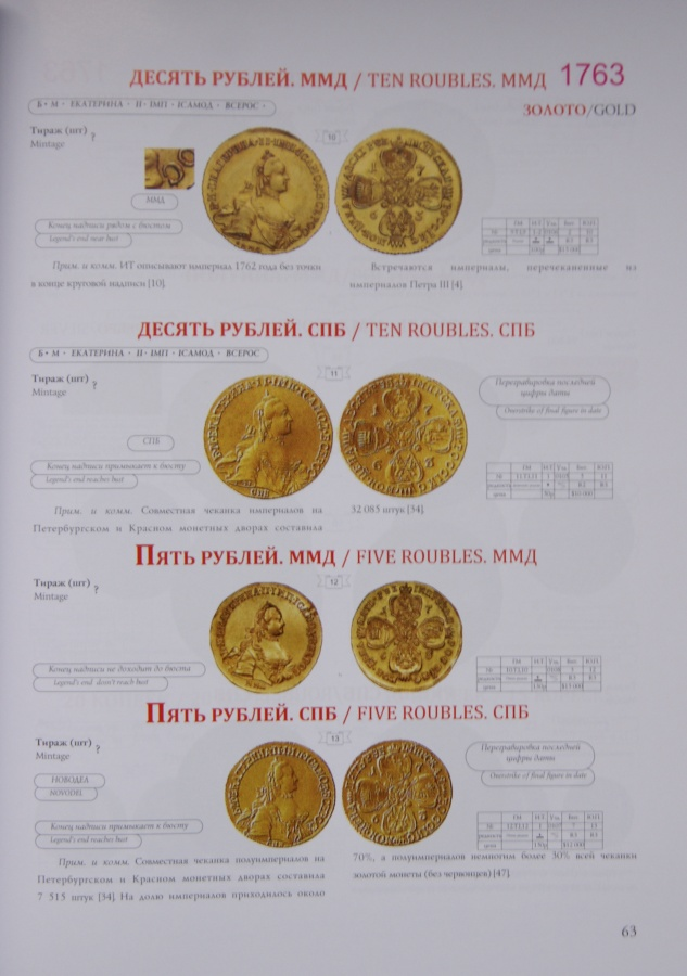 """Петрунин ю. п. """"монеты императрицы екатерины ii./petrunin yu."""